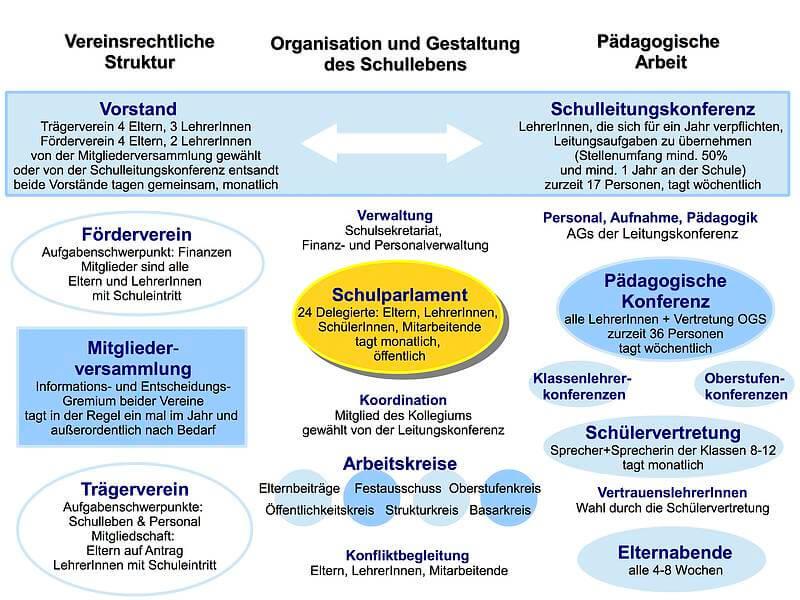 Die Grafik zeigt die Struktur unserer Waldorfschule in Witten.