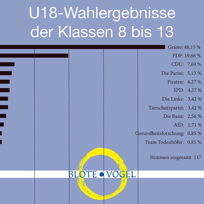 U18-Wahl an der Blote-Vogel-Schule in Witten. Waldorfschule